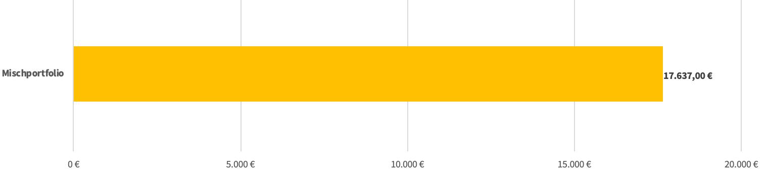 Das Bild zeigt, wie sich 10.000 Euro in einem Mischportfolio entwickelt haben