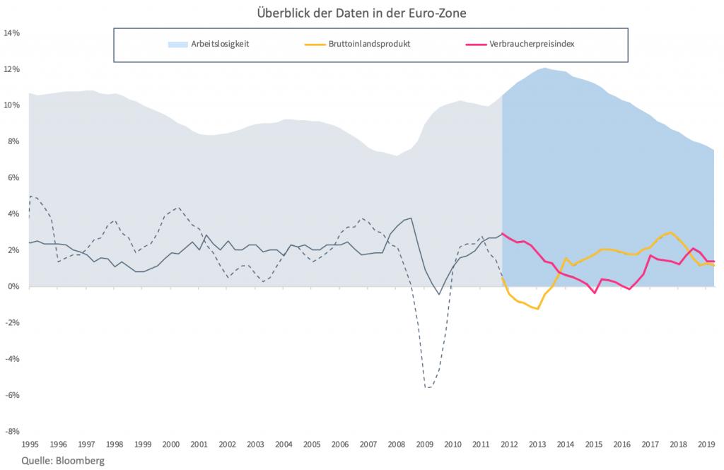 Entwicklung unter Draghi
