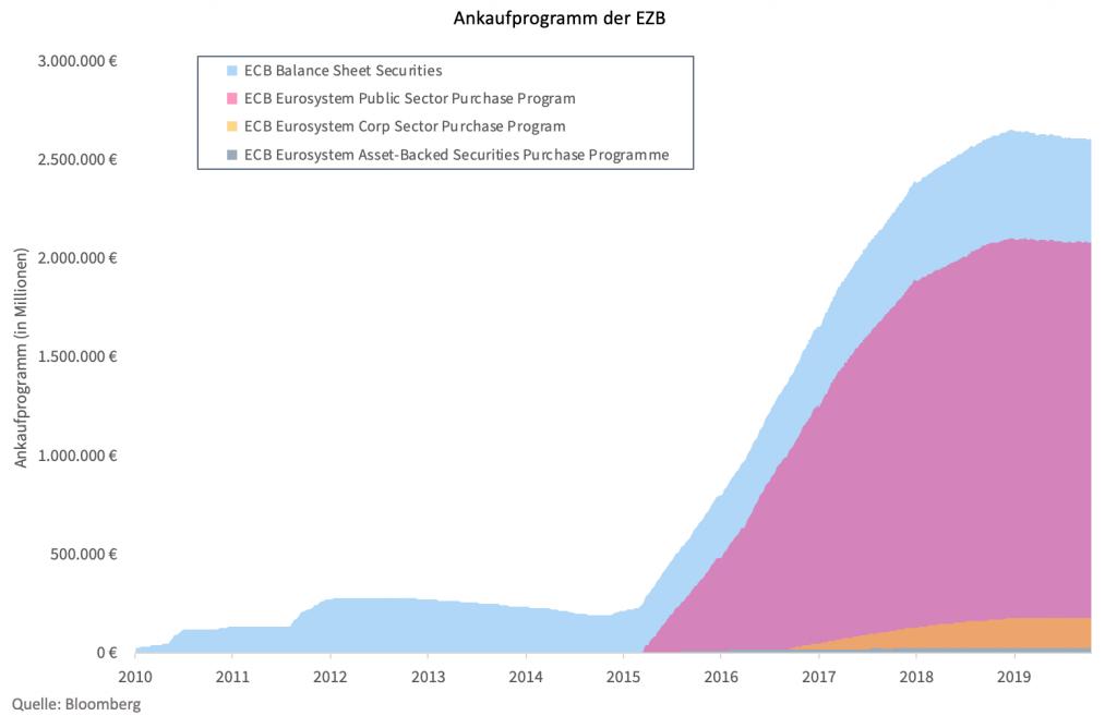 Draghis Anleihenkäufe