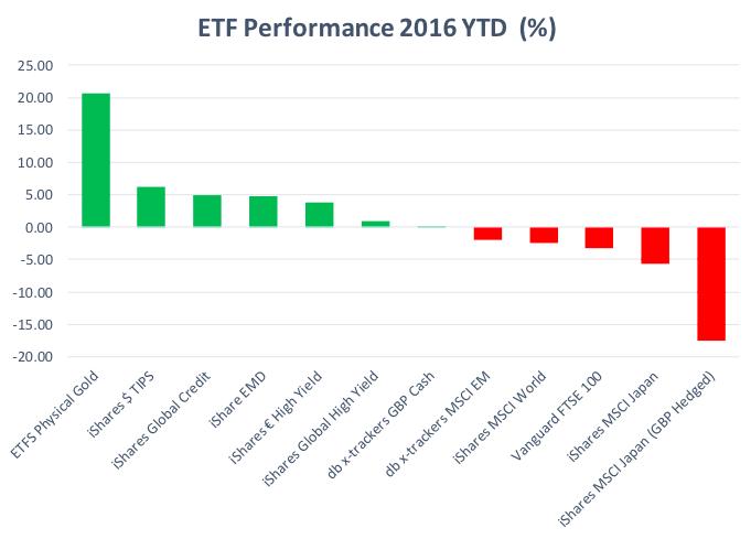 2016 ETF performance