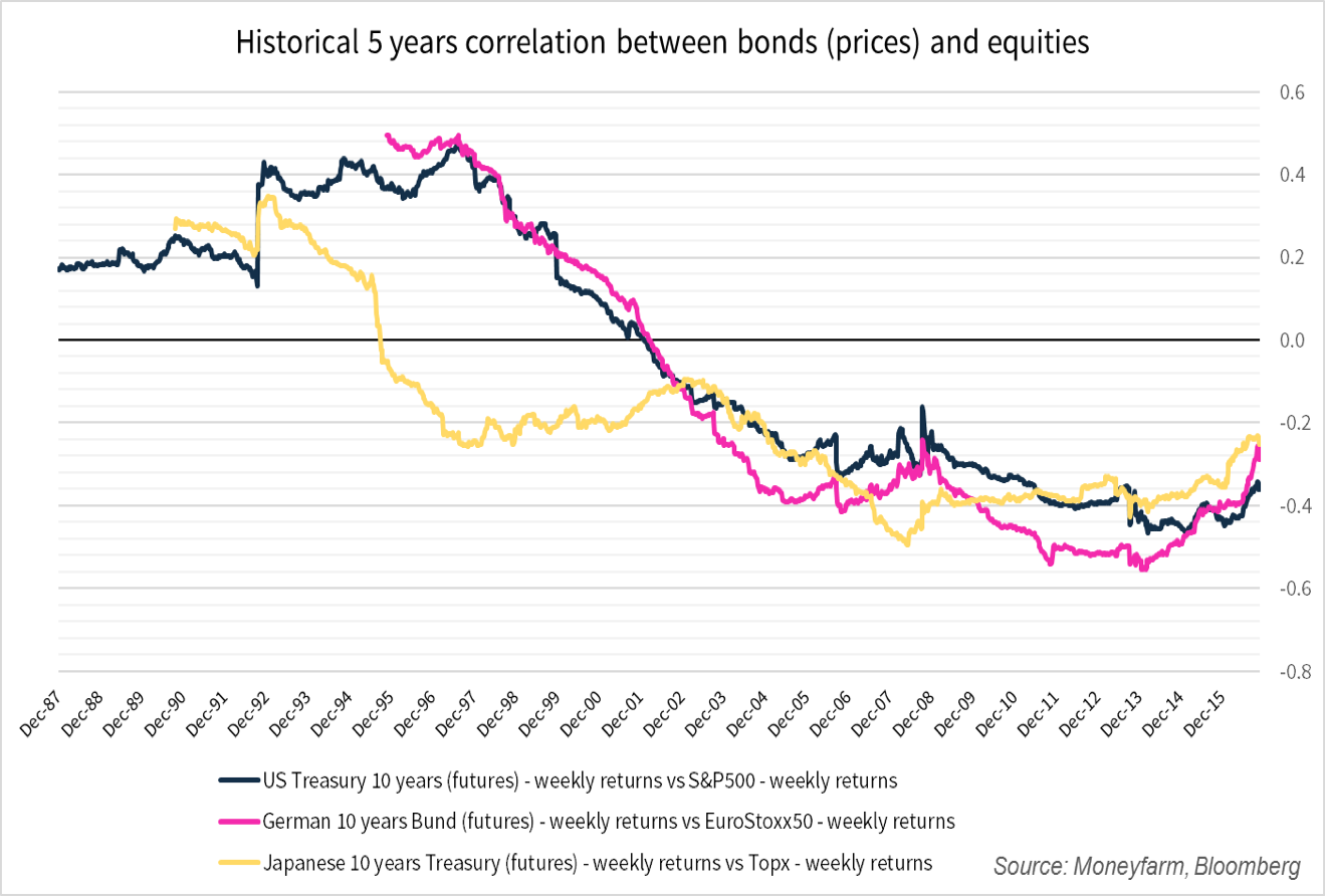 Correlation between government bonds and equity