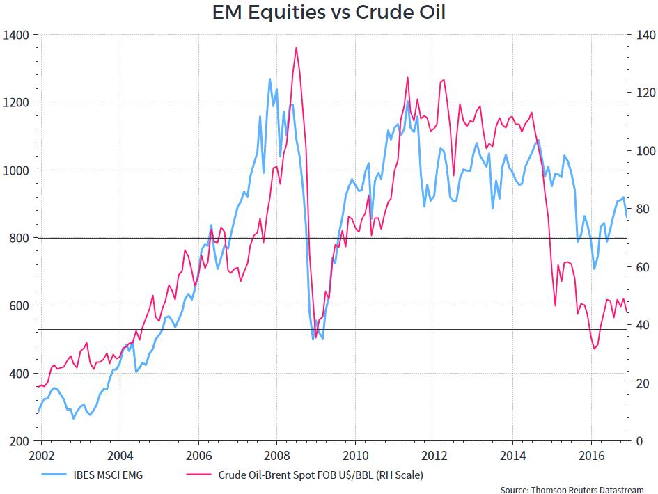 Emerging market equity vs. Crude oil
