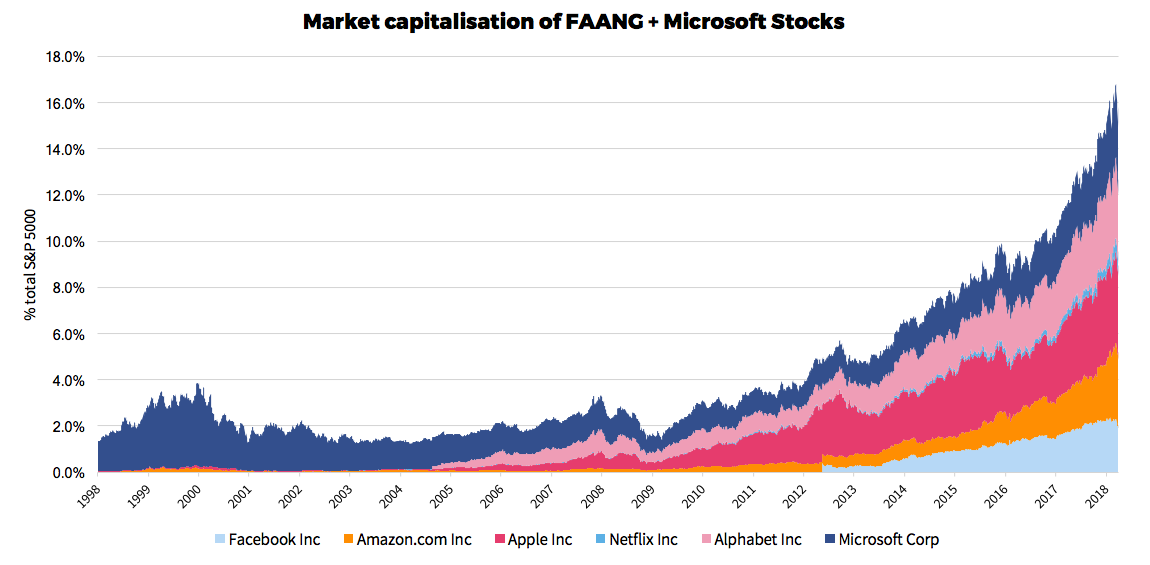 tech sector, FAANG, S&P 500
