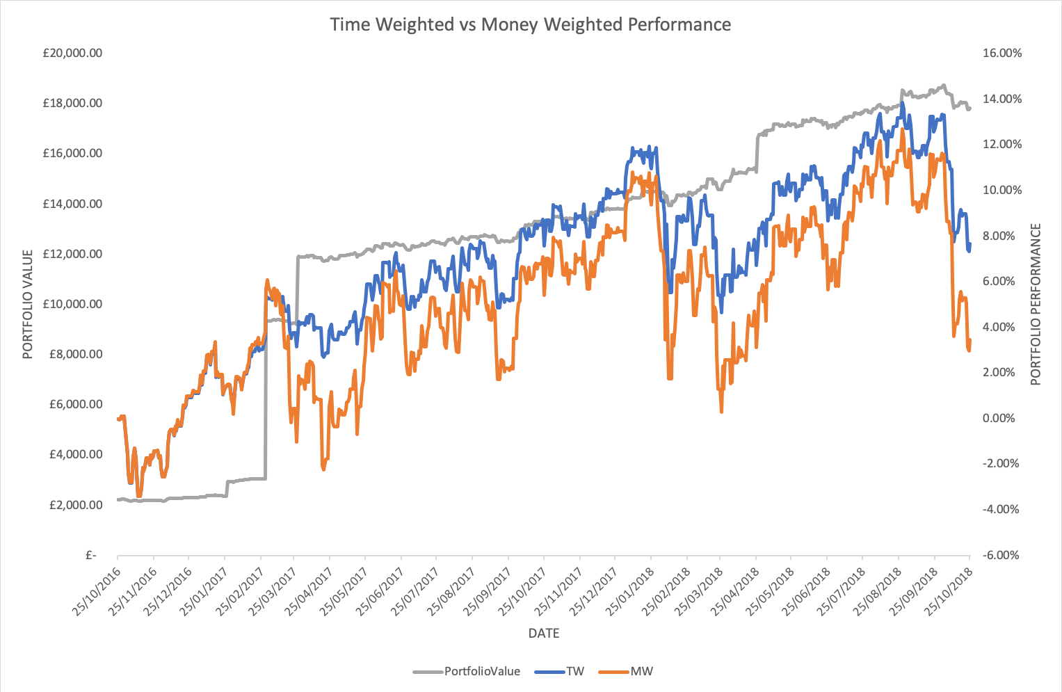 performance, money-weighted, time-weighted, Moneyfarm
