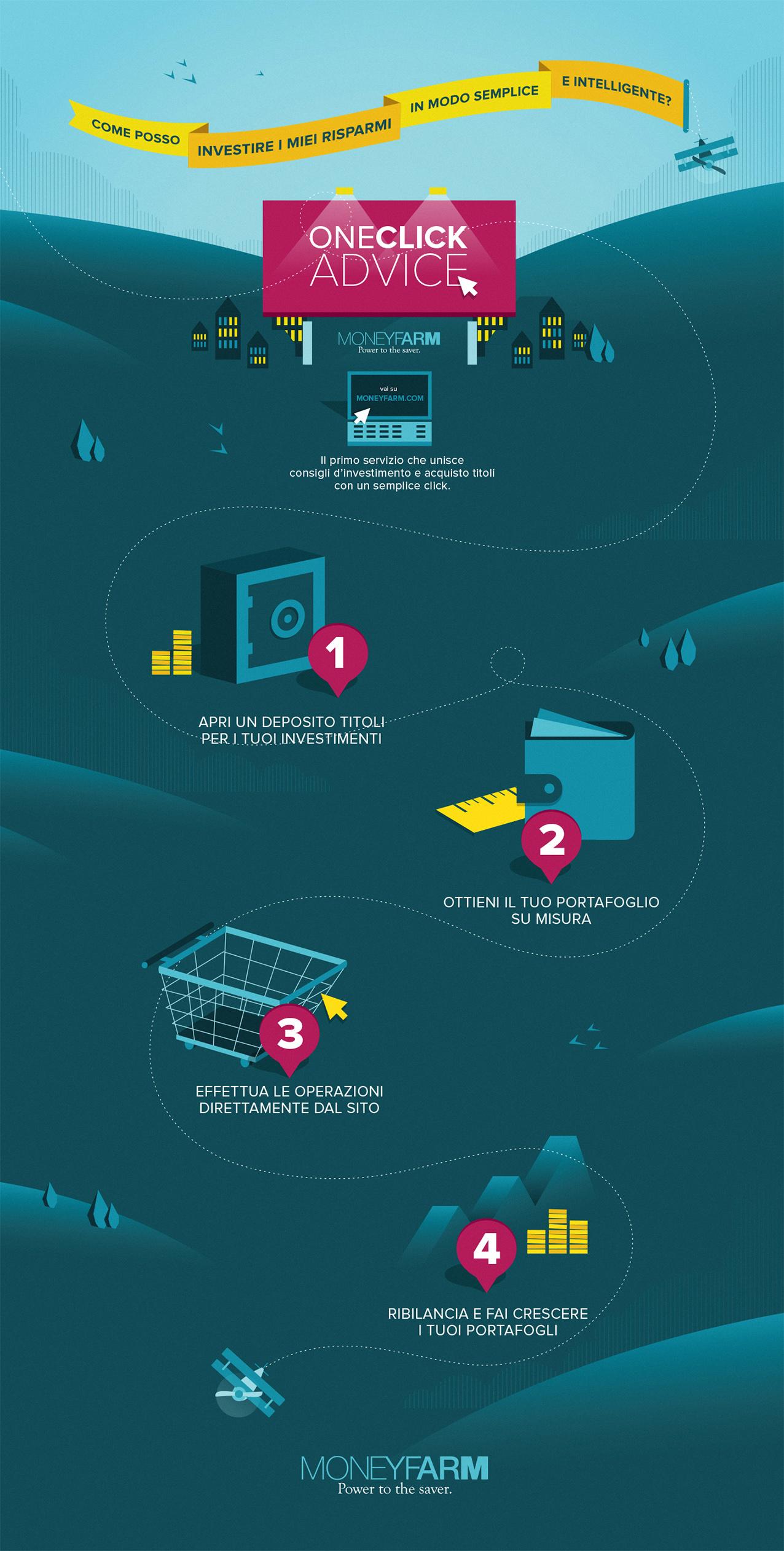 oneclick advice infografica
