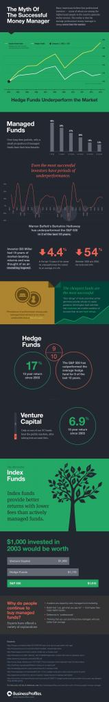 Infografica gestione fondi passivi e investimenti