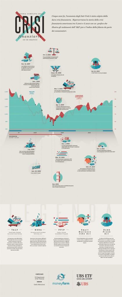 Infografica - La storia della Crisi Finanziaria