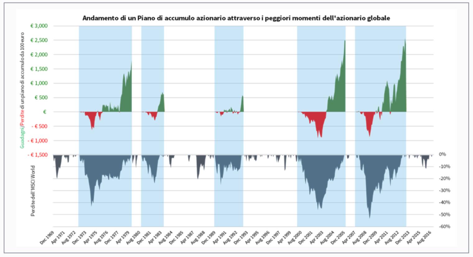 """f9ca5462a0 Il risultato è """" un'efficienza maggiore del tuo investimento"""". Anche  """"durante le peggiori crisi dei mercati finanziari, le perdite sono  decisamente ..."""